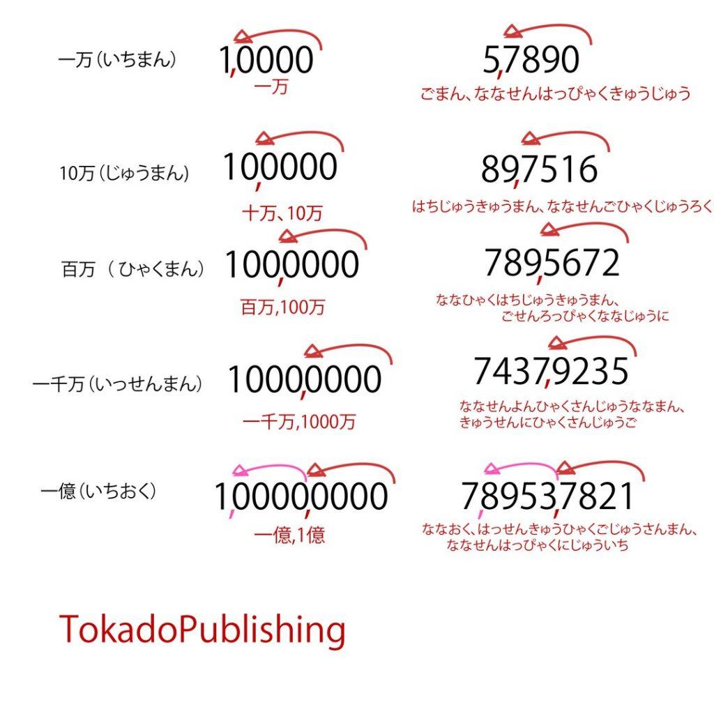 Как считать большие числа по-японски