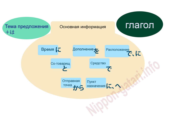 Вязание реглана от горловины с описанием и схемами