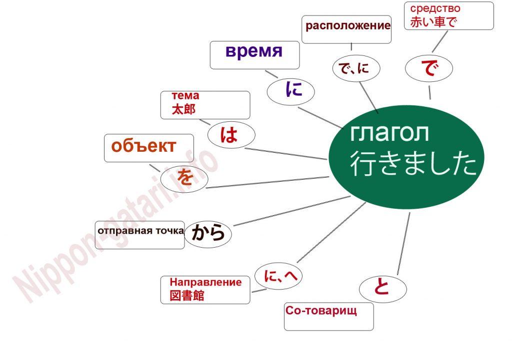 Структура длинного предложения в японском