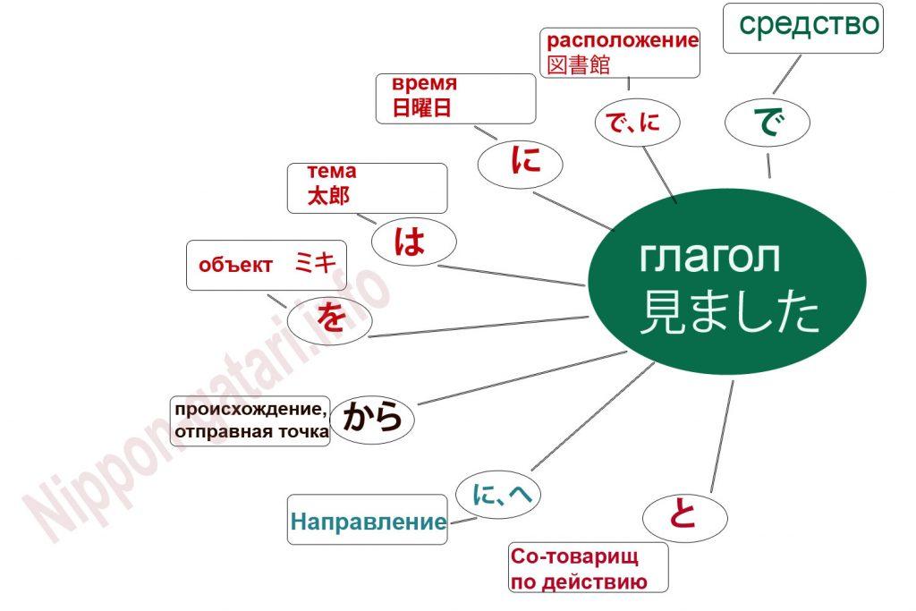 Структура японского предложения