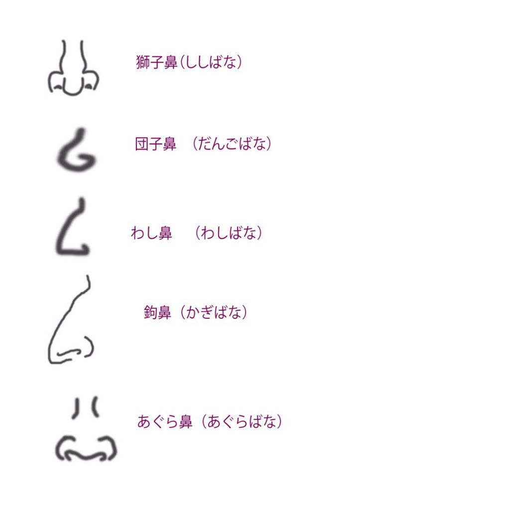 Подборка японской лексики о внешности человека (лицо)